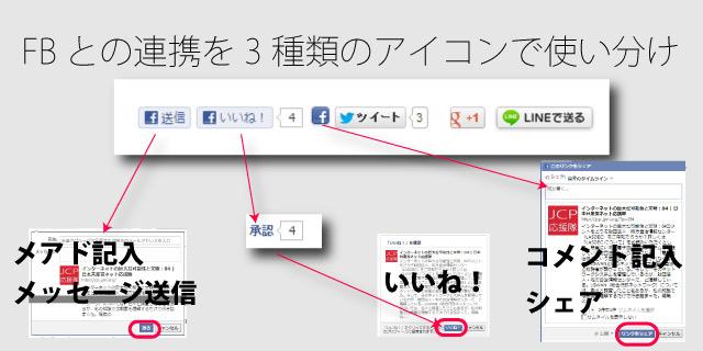 フェイスブック3つのアイコン