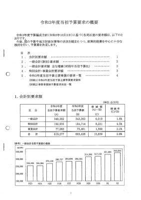 (速報) 岡山市2021年度予算の各部局要求を発表 これから査定